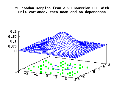Graph of a 2D random normal distribution